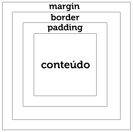 box-sizing - bordas e padding internos css